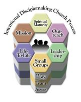 Intentional Discipleship Church process